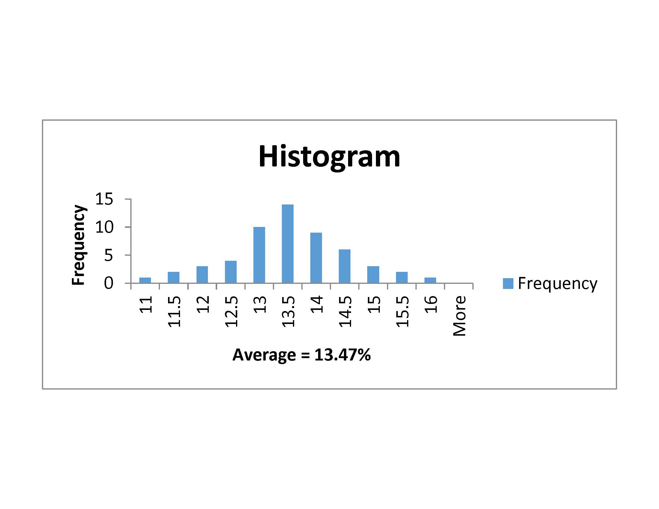 single grain moisture testing histogram average